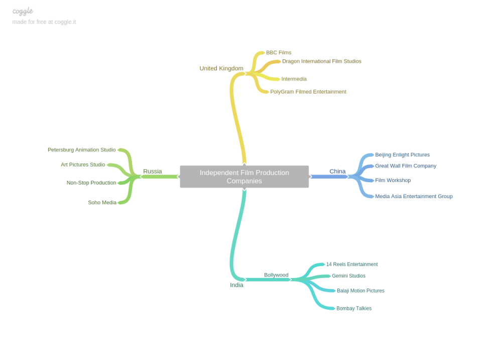 Independent Film Production Companies Mind Map